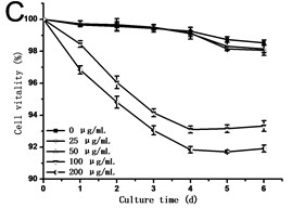 a) Effect of GO on the growth, b) specific growth rate (μ) and c) vitality of the tobacco BY-2 cells. The data was expressed as mean ± standard deviation (S.D.) of three-independent experiments