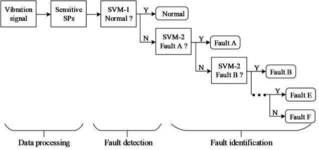Sequential diagnosis system based on SPs and SVMs
