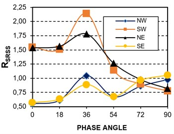 Accuracy of the SRSS rule for SDOF systems and harmonic loading, Model 1E