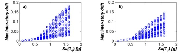 Incremental dynamic analysis for the selected mid-rise steel frames  under narrow-band motions using SaT1 as intensity measure: a) F4; b) F6