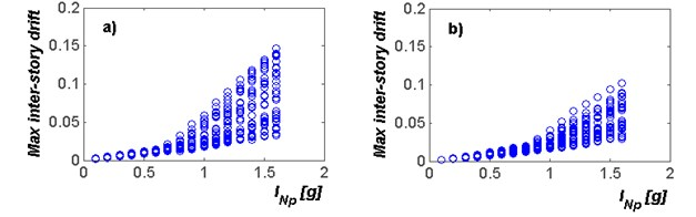 Incremental dynamic analysis for the selected mid-rise steel frames  under narrow-band motions using INp as intensity measure: a) F4; b) F6