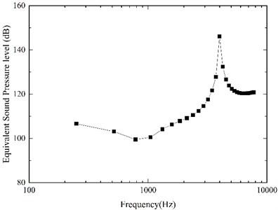 Equivalent sound pressure level of the flextensional piezoelectric actuator