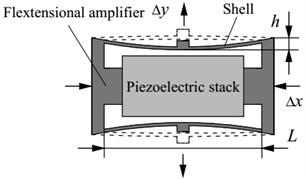 Schematic diagram of the flextensional piezoelectric actuator