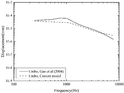 Comparison of the displacements  at the umbo