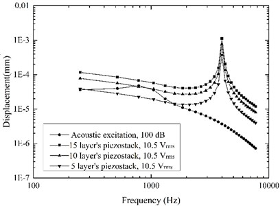 Stapes displacements driven by the acoustic excitation and the actuator excitation
