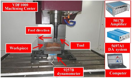 Cutting load measuring system