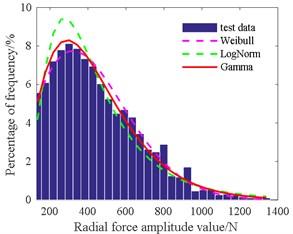 Histogram of radial force amplitude value