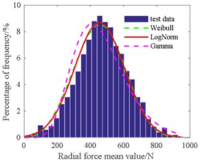 Histogram of radial force mean value