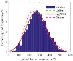 Histogram of axial force mean value