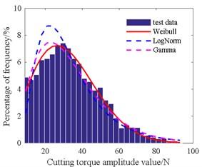 Histogram of cutting torque amplitude value