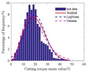 Histogram of cutting torque mean value