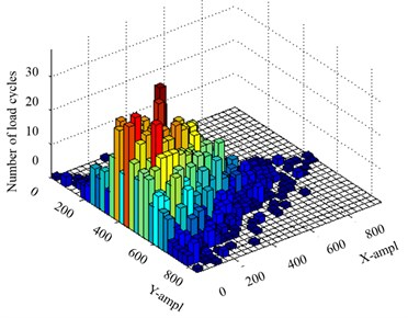 Three dimensional joint histogram of the means and amplitudes