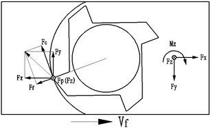 Decomposition of  milling force