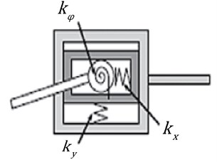 Model of flexible element
