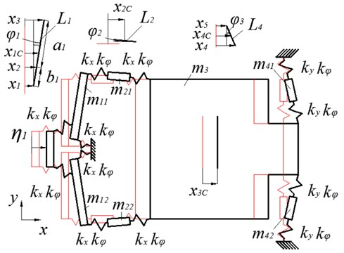 Dynamic model of the precise positioning system: the system in the status of equilibrium is shown in red colour, while the deflected system is shown in black colour [17]