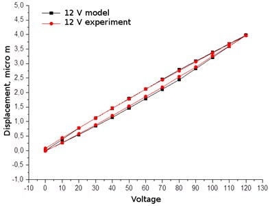 Comparison of hysteresis loops, when the voltage is 12V: experimental and theoretical