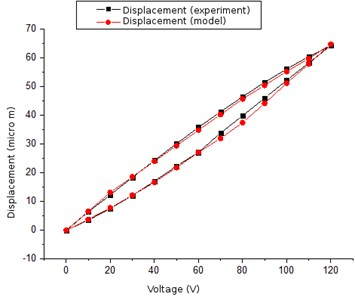 Comparison of hysteresis loops, when the voltage is 120V: experimental and theoretical