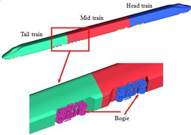 Geometric model of high-speed trains