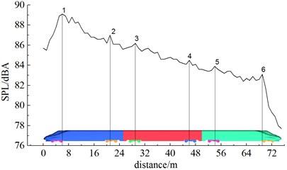 Sound pressure levels of longitudinal observation points