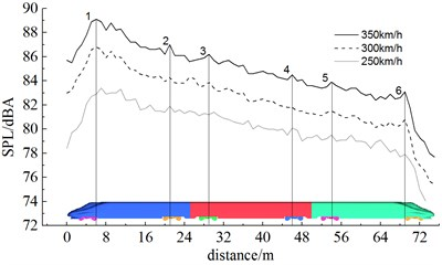 Sound pressure levels of longitudinal observation points at different running speeds