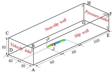 Computational domain for the aerodynamic noise of high-speed trains