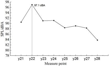 Distribution for the sound pressure levels of observation points