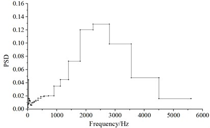 Distribution for the power spectral density  of the observation point x6