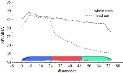 Contribution of various components to aerodynamic noises