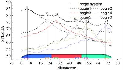 Contribution of bogie system to aerodynamic noises