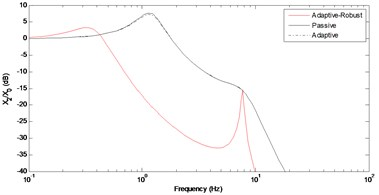 Frequency response of the vertical displacement