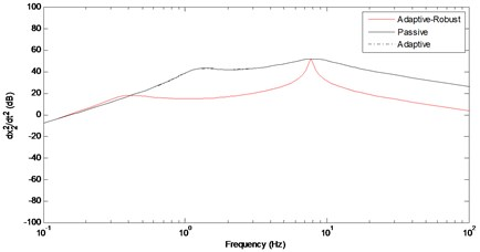 Frequency response of the vertical acceleration