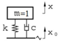 a) Skyhook ideal representation, b) conventional representation [6]