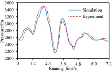 A comparison of experimental and numerical computational results