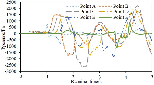 Comparison of pressure waves of 6 observation points