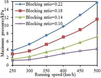 Pressures on the train surface under different running speeds