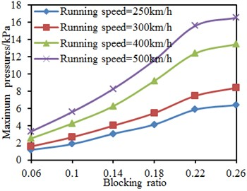 Pressures on the train surface under different blocking ratios