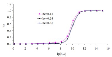 The curves of torsional stiffness interpolation function
