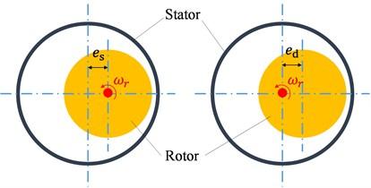 Schematic plot of rotor eccentricity: a) SE, b) DE