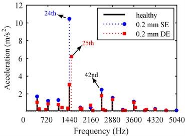 Vibration and noise comparison under different eccentricity types: a) vibration, b) noise