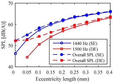 The relation variation between vibration/noise and eccentricity length: a) vibration peak, b) noise