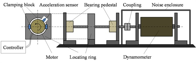 Schematic plot of vibration and noise test