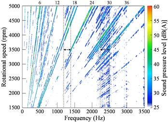 Color map of the vibration and noise during run-up: a) vibration, b) noise