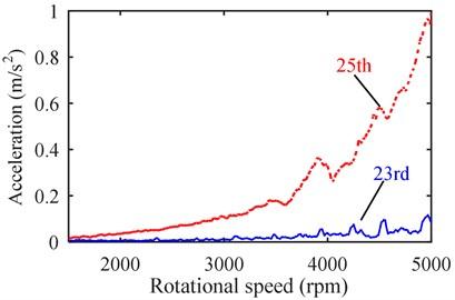 Order vibration comparison: a) 17th vs. 19th, b) 23rd vs. 25th