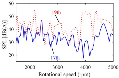Order noise comparison: a) 17th vs. 19th, b) 23rd vs. 25th