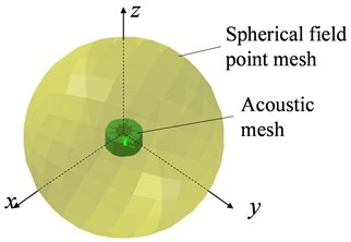 Vibration and noise model: a) structural model, b) acoustic model