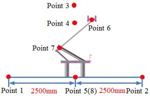 Observation points of radiation noises of pantographs