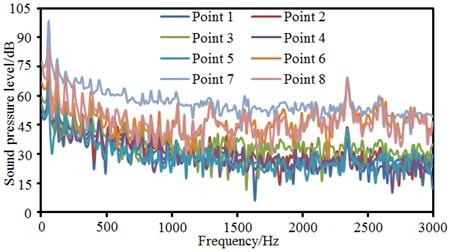Sound pressure levels at 8 observation points