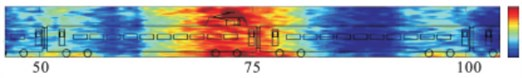 Experimental test on the noise source distribution of the high-speed train [8]