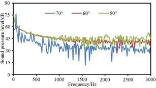 Comparison of radiation noises under different pantograph angles