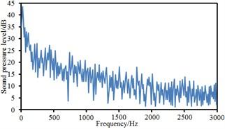 Sound pressure levels at 10 observation points